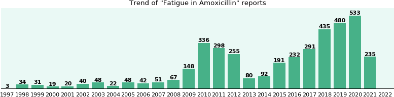 Could Amoxicillin cause Fatigue?