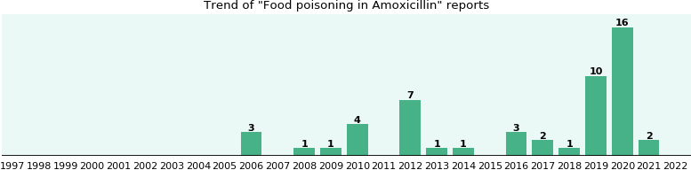 Will You Have Food Poisoning With Amoxicillin From Fda Reports