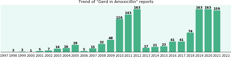 Could Amoxicillin cause Gerd?
