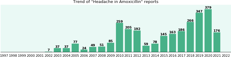 Could Amoxicillin cause Headache?