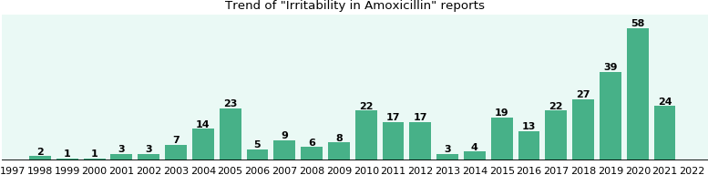Could Amoxicillin cause Irritability?