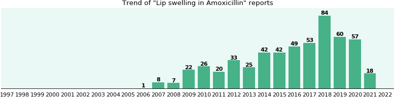 Could Amoxicillin cause Lip swelling?