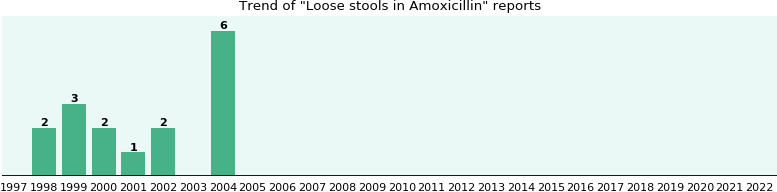 Could Amoxicillin cause Loose stools?