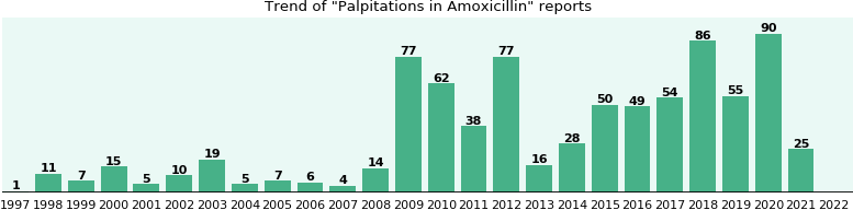 Could Amoxicillin cause Palpitations?