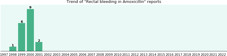 Could Amoxicillin cause Rectal bleeding?
