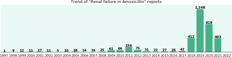 Could Amoxicillin cause Renal failure?