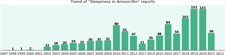 Could Amoxicillin cause Sleepiness?