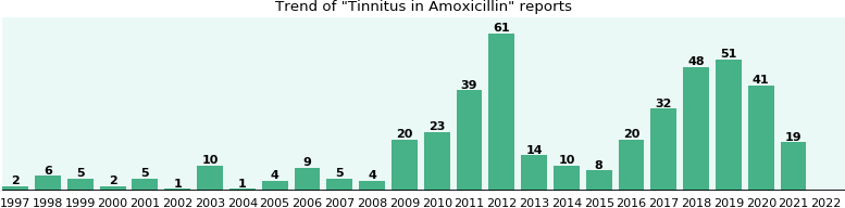 Could Amoxicillin cause Tinnitus?