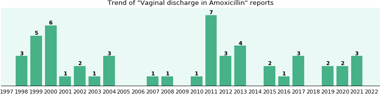 Could Amoxicillin cause Vaginal discharge?