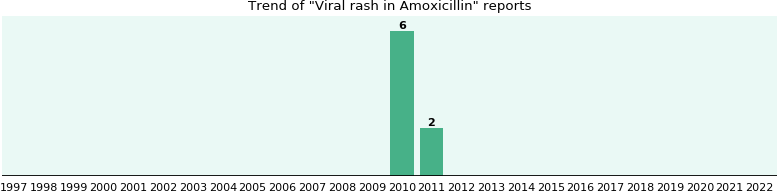 Could Amoxicillin cause Viral rash?