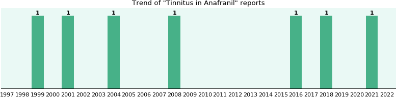 Could Anafranil cause Tinnitus?