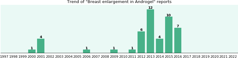 Could Androgel cause Breast enlargement?