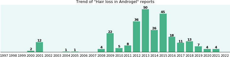 Could Androgel cause Hair loss?