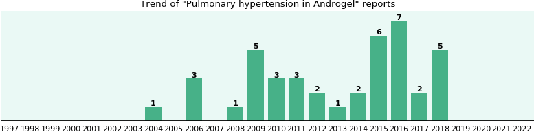 Could Androgel cause Pulmonary hypertension?