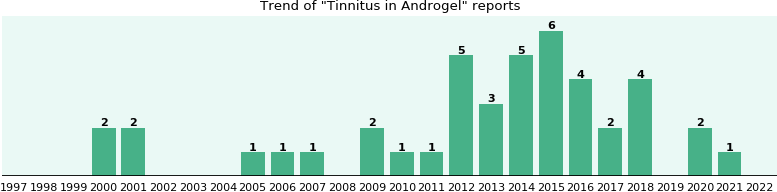 Could Androgel cause Tinnitus?