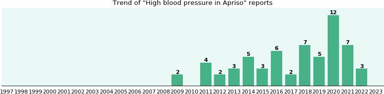 Can carafate increase blood pressure