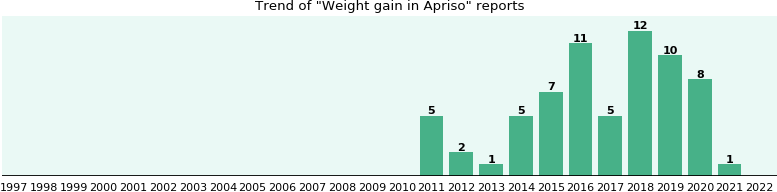 Could Apriso cause Weight gain?