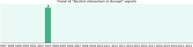 Could Aricept cause Alcohol interaction?