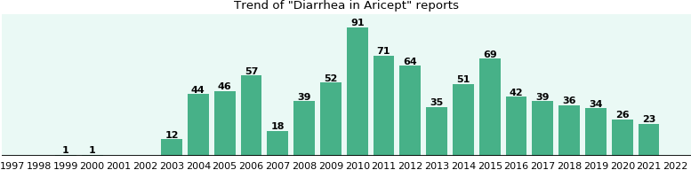 Could Aricept cause Diarrhea?