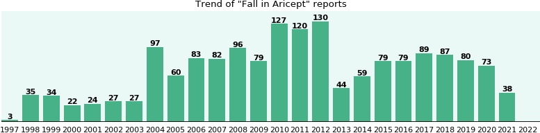 Could Aricept cause Fall?