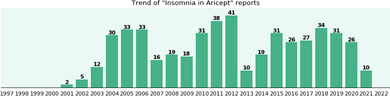 Could Aricept cause Insomnia?