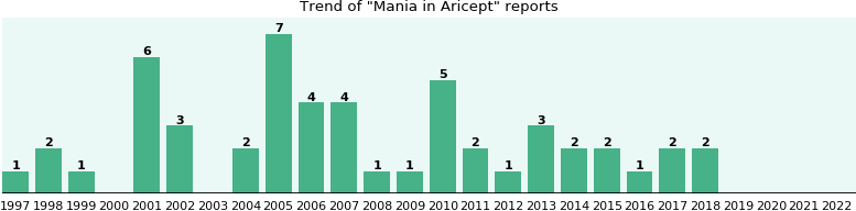 Could Aricept cause Mania?