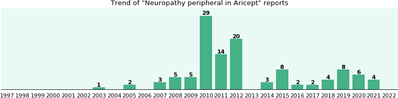 Could Aricept cause Neuropathy peripheral?