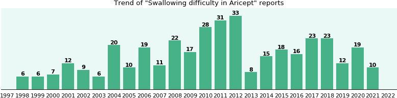 swallowing can cause difficulty lexapro