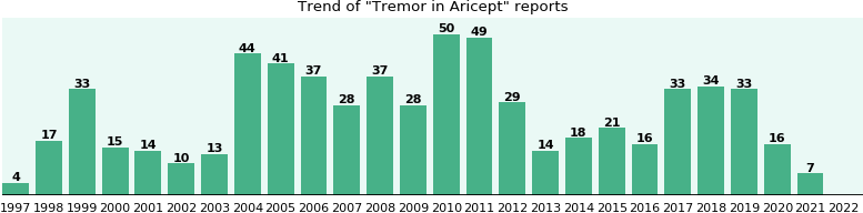 Could Aricept cause Tremor?
