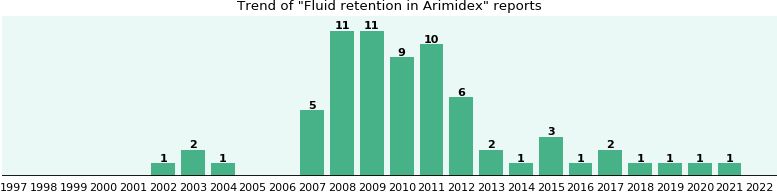 Could Arimidex cause Fluid retention?