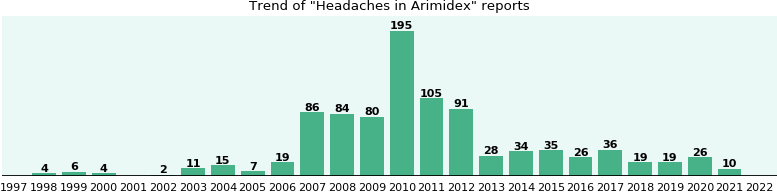 Could Arimidex cause Headaches?