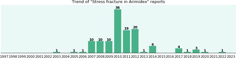 Arimidex And Bone Fractures