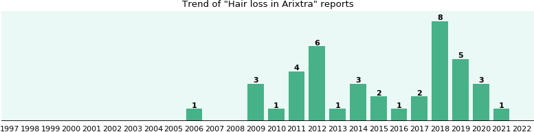 Does clindamycin phosphate cause hair loss