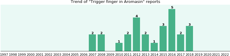 Could Aromasin cause Trigger finger?