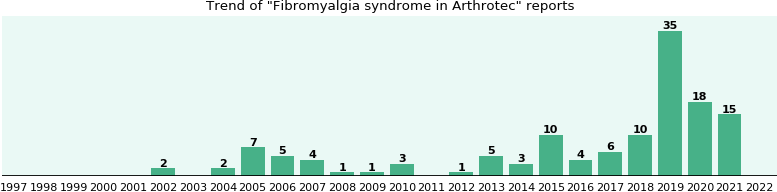 Could Arthrotec cause Fibromyalgia syndrome?