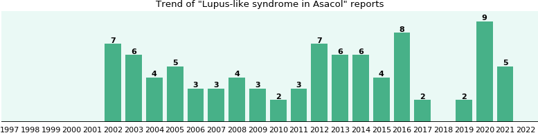 Could Asacol cause Lupus-like syndrome?