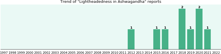 Could Ashwagandha cause Lightheadedness?