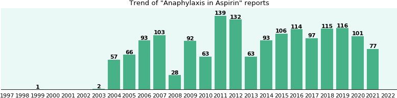 Could Aspirin cause Anaphylaxis?