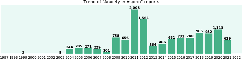 Could Aspirin cause Anxiety?