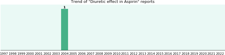 Could Aspirin cause Diuretic effect?