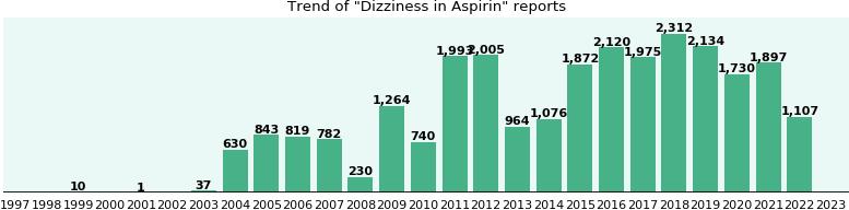 Nausea and dizziness clomid