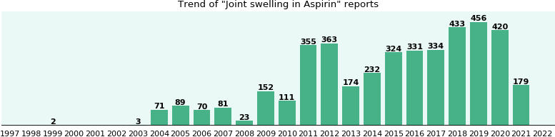 Could Aspirin cause Joint swelling?