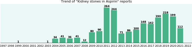 Could Aspirin cause Kidney stones?