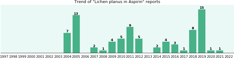 Could Aspirin cause Lichen planus?