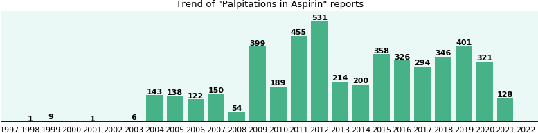 Could Aspirin cause Palpitations?