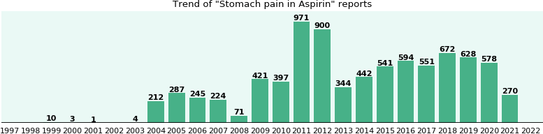 Could Aspirin cause Stomach pain?