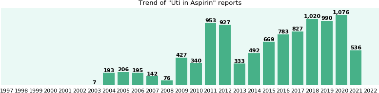 Could Aspirin cause Uti?