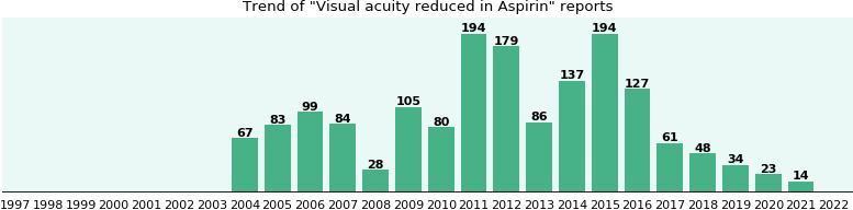 Could Aspirin cause Visual acuity reduced?
