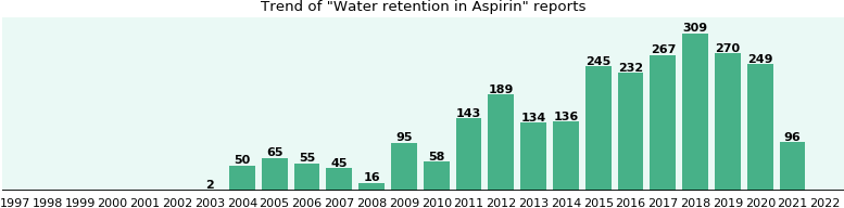 Could Aspirin cause Water retention?
