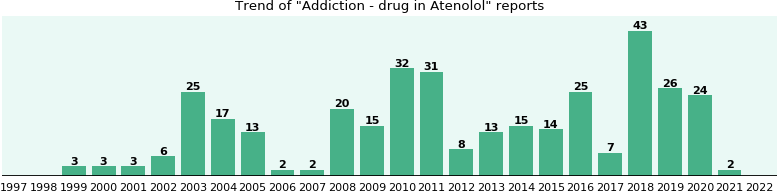 Could Atenolol cause Addiction - drug?